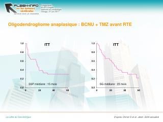 Oligodendrogliome anaplasique  : BCNU + TMZ avant RTE