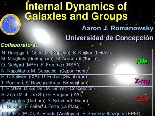 Internal Dynamics of  Galaxies and Groups