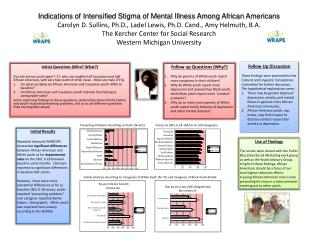 Indications of Intensified Stigma of Mental Illness Among African Americans Carolyn D. Sullins, Ph.D., Ladel Lewis, Ph.D