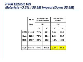 FY08 Exhibit 109  Materials +3.2% / $ 6.3 M Impact (Down $5.8M)