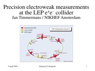 Precision electroweak measurements at the LEP e + e –  collider Jan Timmermans / NIKHEF Amsterdam