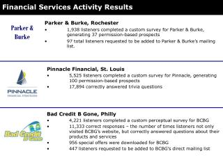Financial Services Activity Results