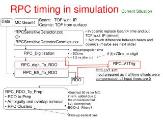 RPC timing in simulation  Current Situation