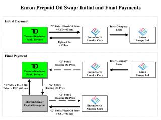 Enron Prepaid Oil Swap: Initial and Final Payments