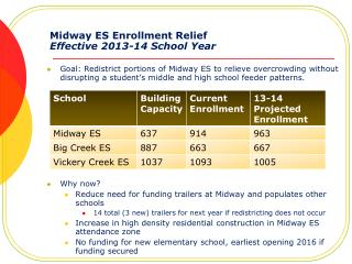Midway ES Enrollment Relief Effective 2013-14 School Year