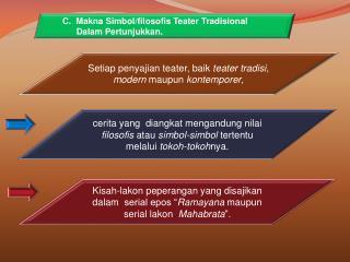 C.   Makna Simbol / filosofis Teater Tradisional Dalam Pertunjukkan .