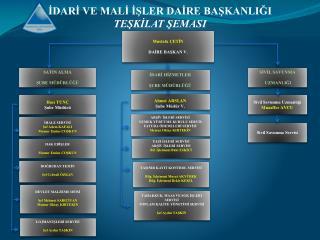 Ahmet ARSLAN Şube Müdür V.