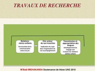 TRAVAUX DE RECHERCHE