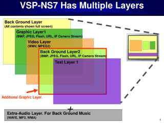 VSP-NS7 Has Multiple Layers