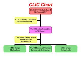 CLIC Chart