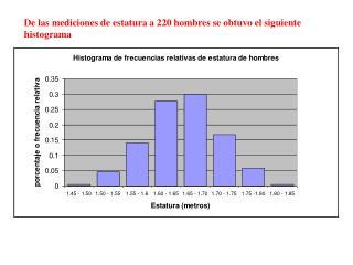 De las mediciones de estatura a 220 hombres se obtuvo el siguiente histograma