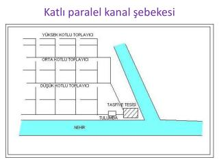Katlı paralel kanal şebekesi