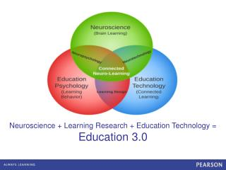 Neuroscience + Learning Research + Education Technology =  Education 3.0