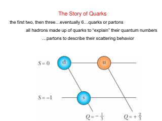 The Story of Quarks the first two, then three�eventually 6�quarks or partons