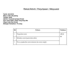 Rekod Aktiviti / Perjumpaan / Mesyuarat Tarikh: 20/2/2012 Masa: 2:00-3:30 petang Tempat: U6A2