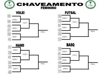 CHAVEAMENTO