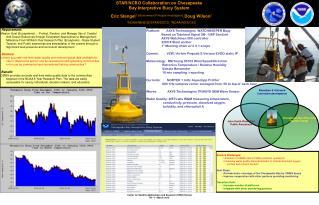 STAR/NCBO Collaboration on Chesapeake Bay Interpretive Buoy System