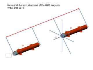 Concept of the (pre) alignment of the QD0 magnets HvdG, Dec 2010