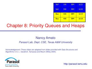 Chapter 8: Priority Queues and Heaps