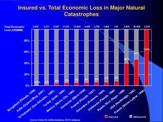 Insured vs. Total Economic Loss in Major Natural Catastrophes