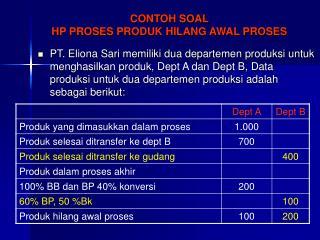 CONTOH SOAL  HP PROSES PRODUK HILANG AWAL PROSES