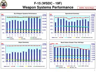 F-15 (WSDC - 19F) Weapon Systems Performance