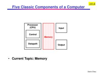 Five Classic Components of a Computer