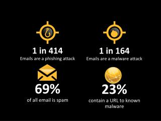 1 in 414 Emails are a phishing attack