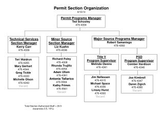 Permit Section Organization 8/15 /14