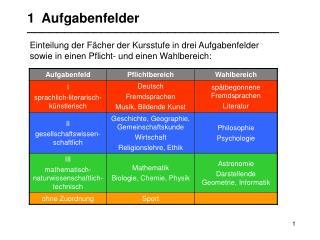Einteilung der Fächer der Kursstufe in drei Aufgabenfelder