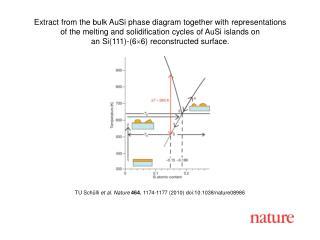 TU Sch � lli  et al. Nature 464 , 1174-1177 (2010) doi:10.1038/nature08986