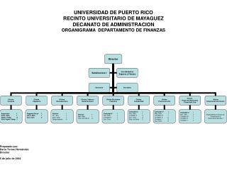 Preparado por: Darío Torres Hernández Director 5 de julio de 2004