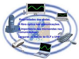 Propriedades das ondas. A fibra óptica nas comunicações.