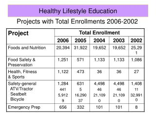 Projects with Total Enrollments 2006-2002
