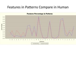 Features in Patterns Compare in Human