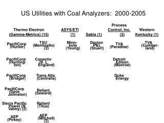 US Utilities with Coal Analyzers:  2000-2005