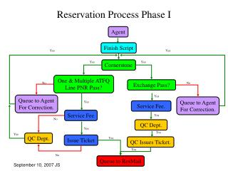 Reservation Process Phase I
