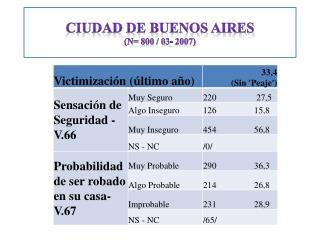 Ciudad de Buenos Aires  (n= 800 / 03- 2007)