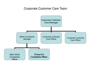 Corporate Customer Care Team