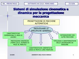 Sistemi di simulazione cinematica e dinamica per la progettazione meccanica