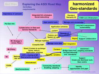 Exploring the ASDI Road Map Activities requirements