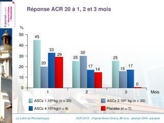Réponse ACR 20 à 1, 2 et 3 mois