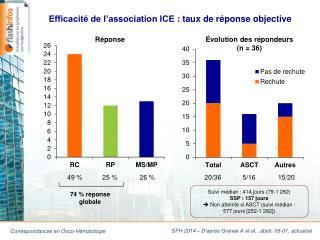 Efficacité de l'association ICE: taux de réponse objective