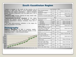 South Kazakhstan Region