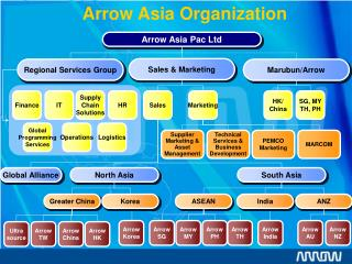 Arrow Asia Organization