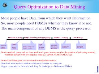 Query Optimization to Data Mining