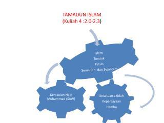 TAMADUN ISLAM ( Kuliah  4 :2.0-2.3 )