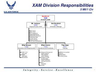 XAM Division Responsibilities 5 Mil/1 Civ