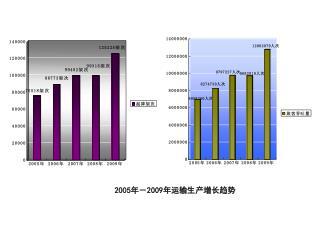 2005 年- 2009 年运输生产增长趋势