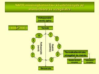 NATO minőségbiztosítási követelmények az ellenőrzésre és vizsgálatra